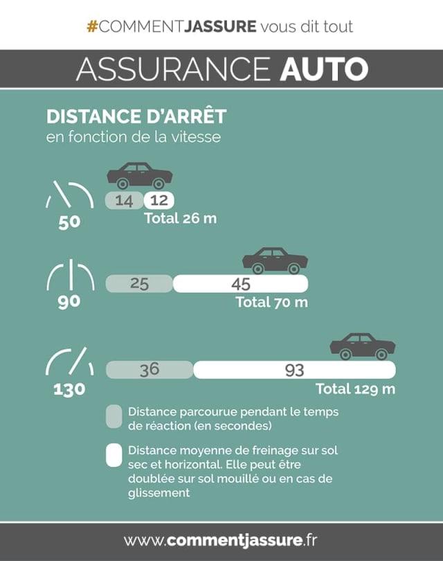 Infographie assurance auto freinage : distance d'arrêt