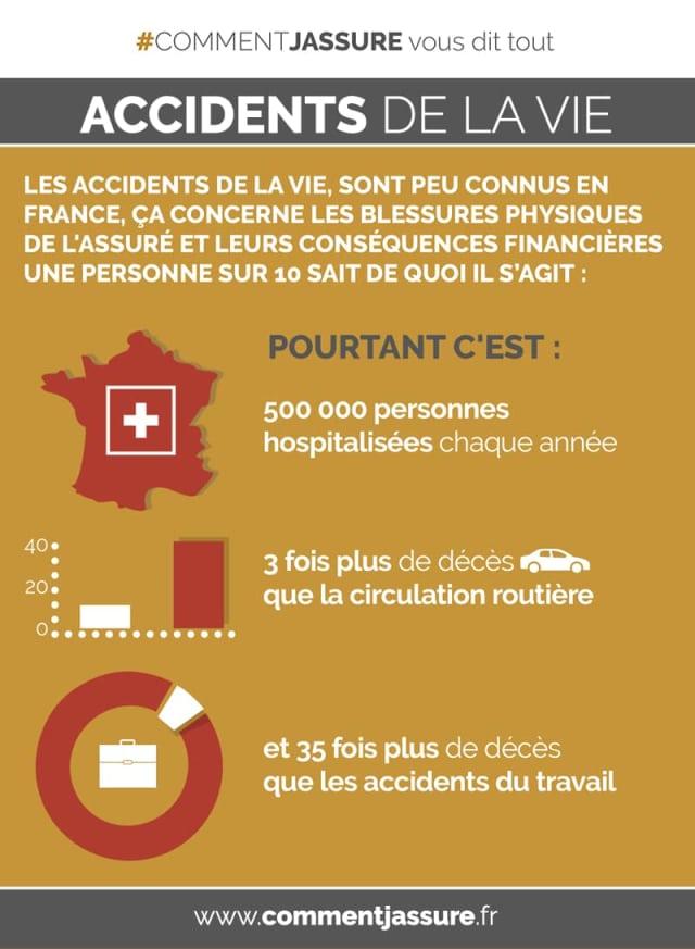 Infographie assurance accident de la vie : Le saviez vous