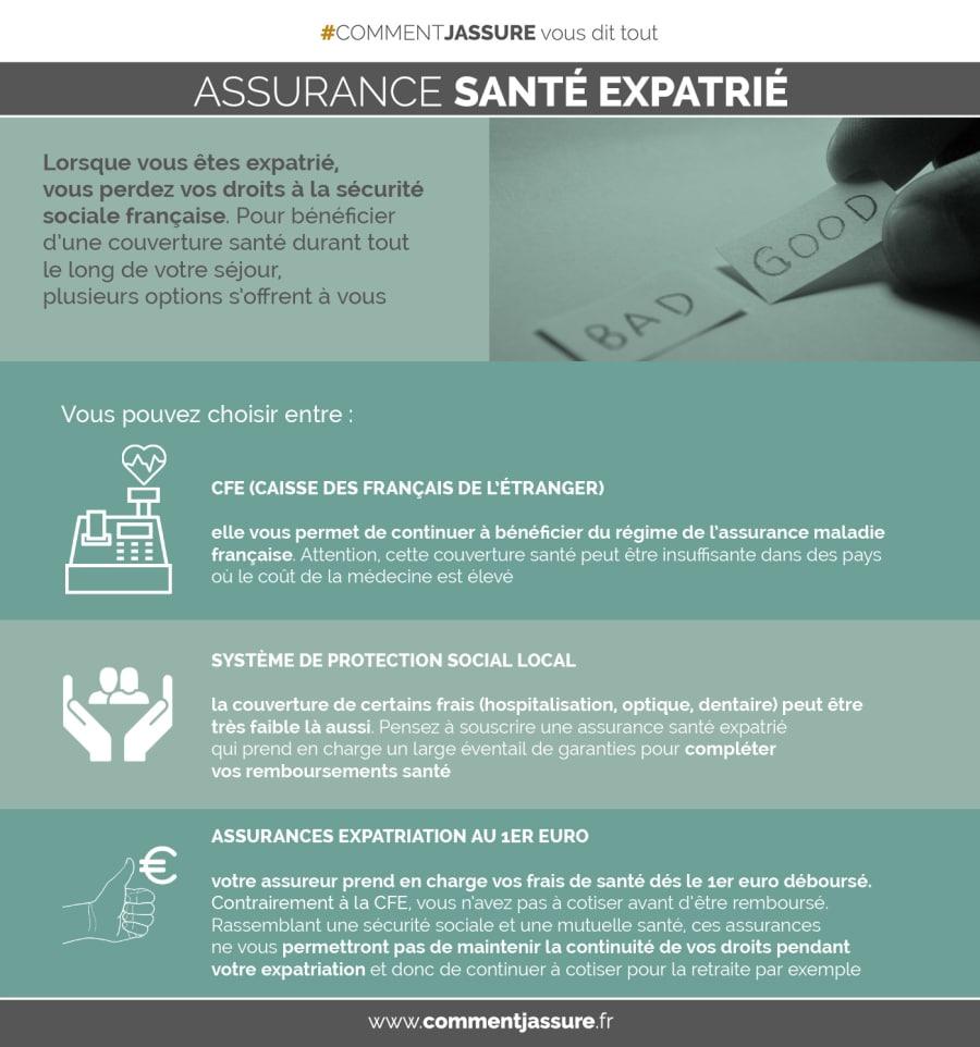 Infographie assurance santé expatrié : Votre choix