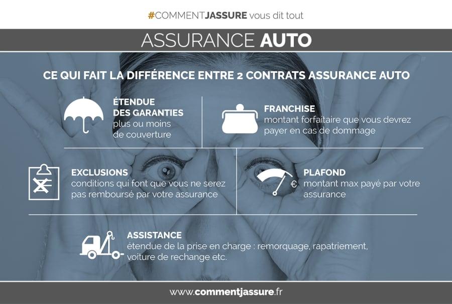 Infographie comment choisir la meilleure assurance auto