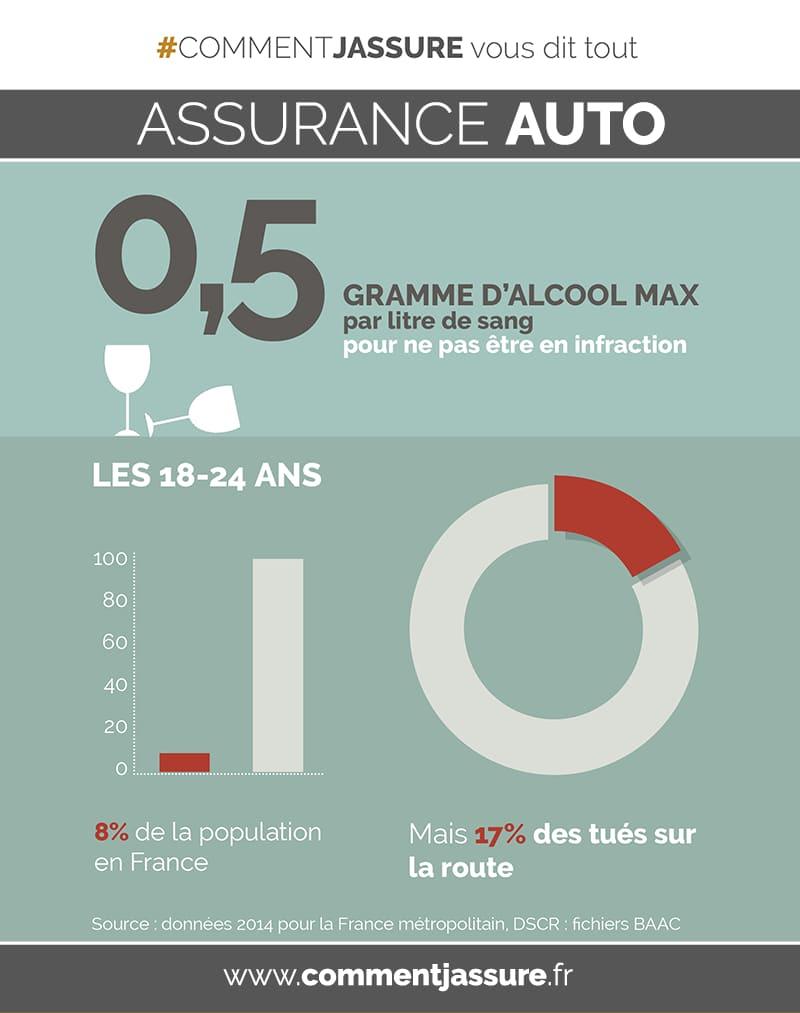 infographie assurance auto :et alcool au volant