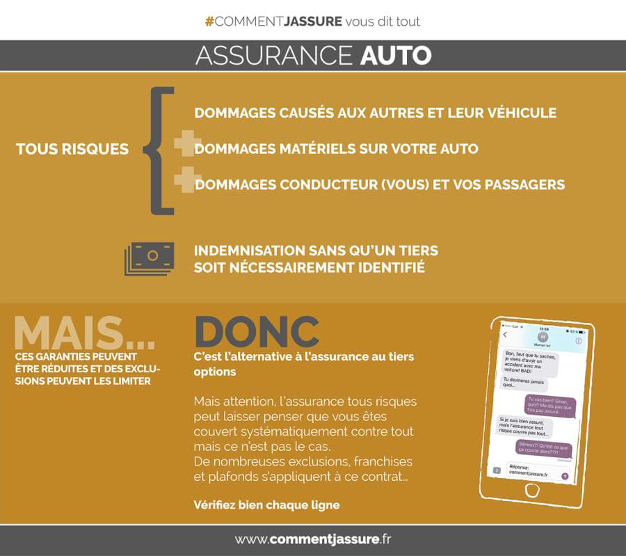 Infographie assurance auto tous risques
