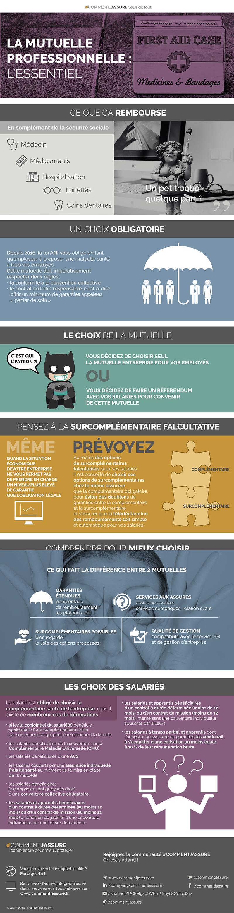 Infographie Mutuelle Pro l'Essentiel
