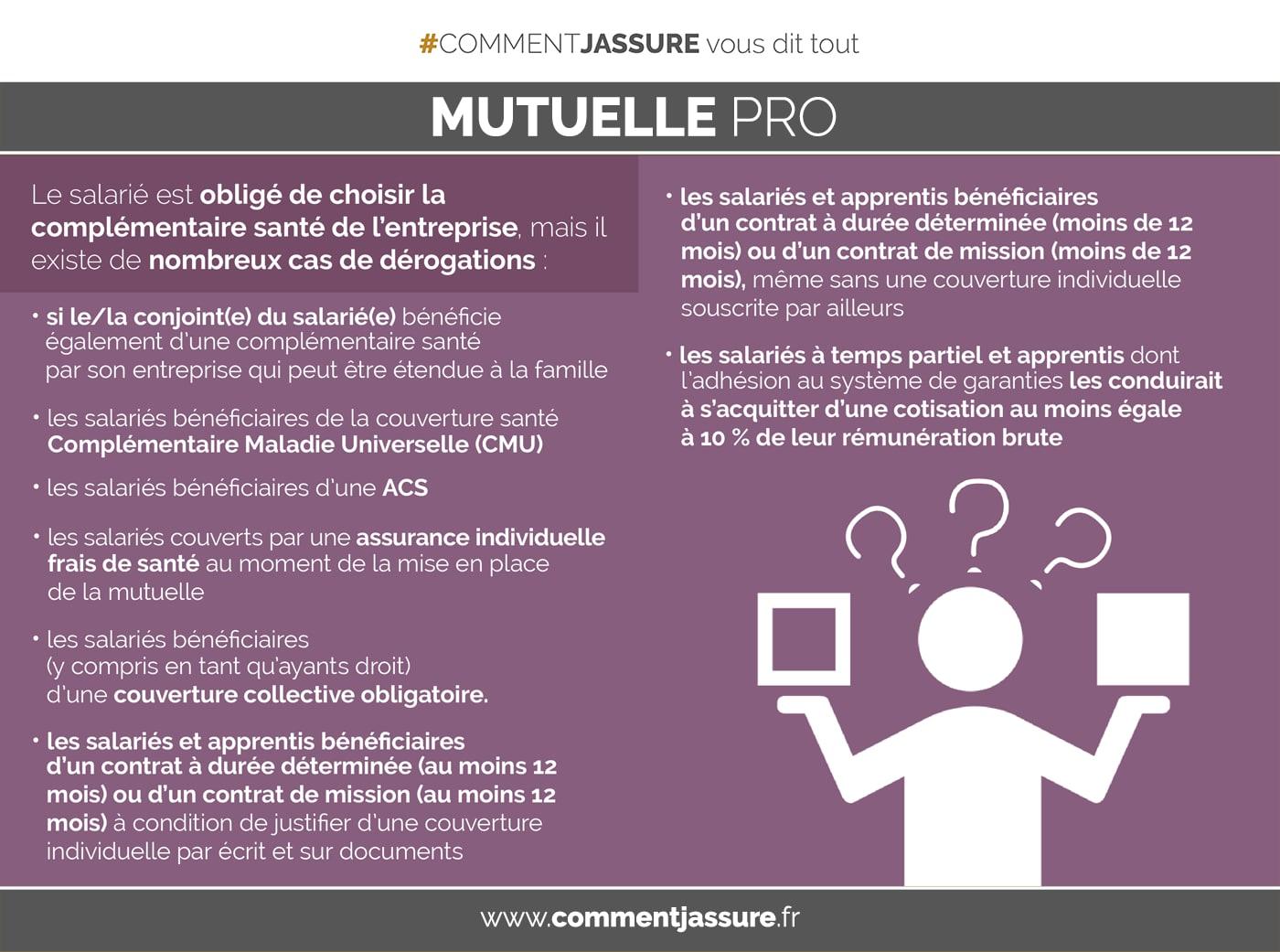 Infographie Assurance mutuelle complémentaire santé d'entreprise : le choix des salariés