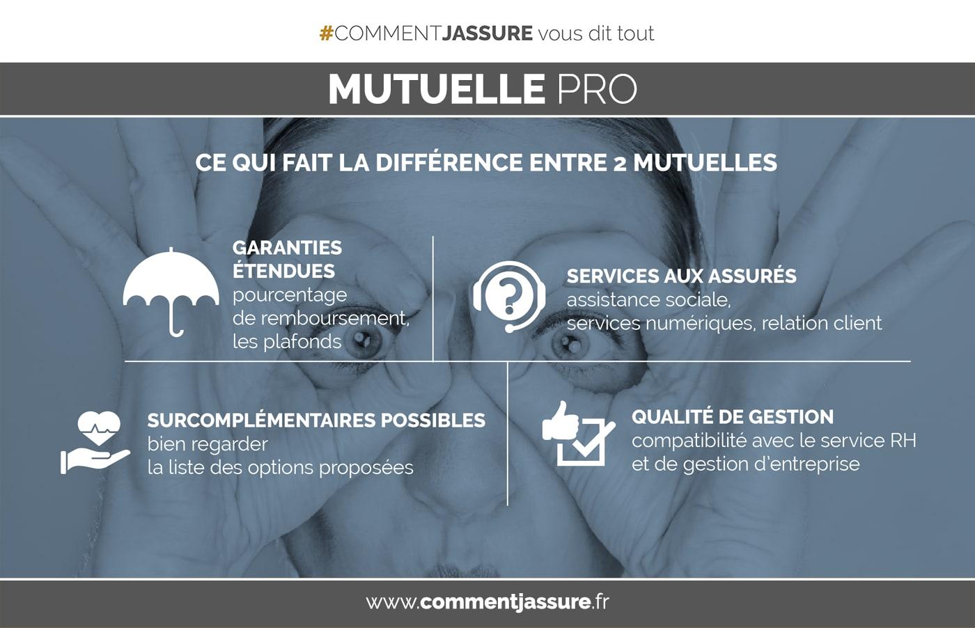 Infographie Assurance mutuelle complémentaire santé d'entreprise : comprendre pour mieux choisir