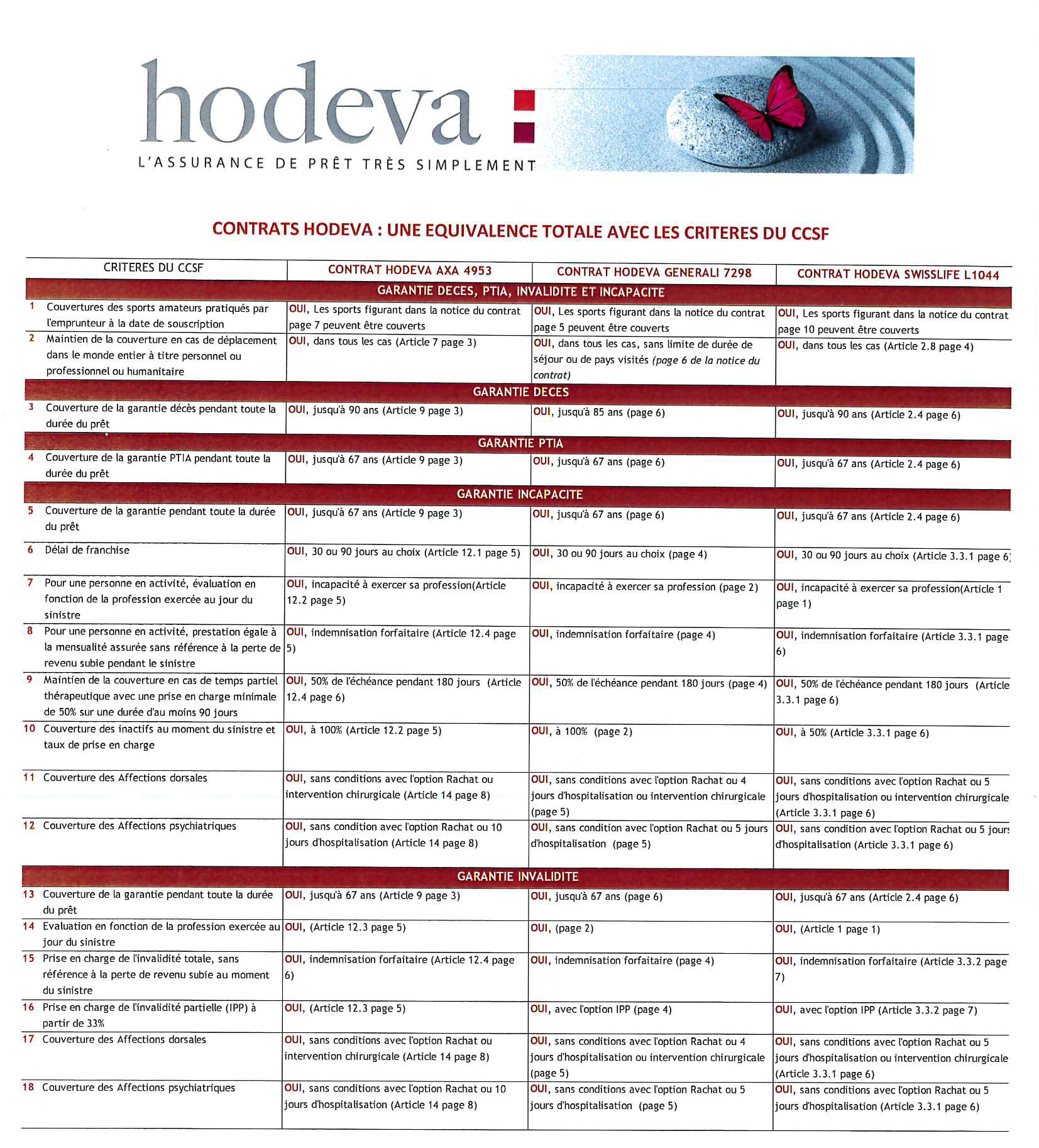Téléchargez en pdf : HODEVA 18 critères d'équivalence du CCSF