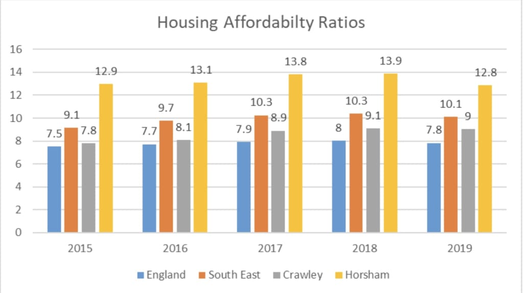 Housing Affordabilty Ratios