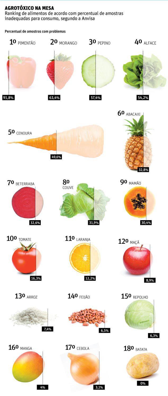 Ranking-de-contaminação-de-alimentos