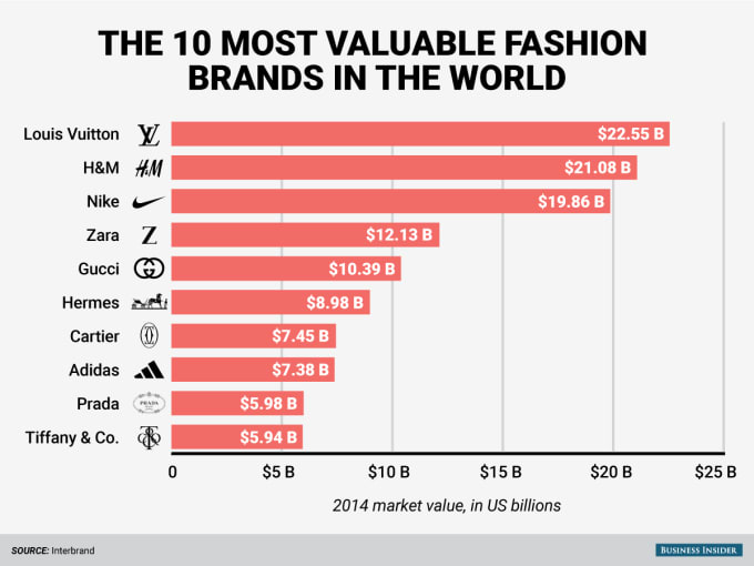 Top 10 us fashion brands 12