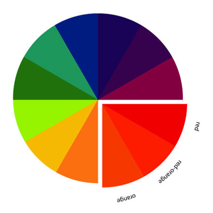 Colors Located Near Each Other On The Color Wheel Are Known As Analogous