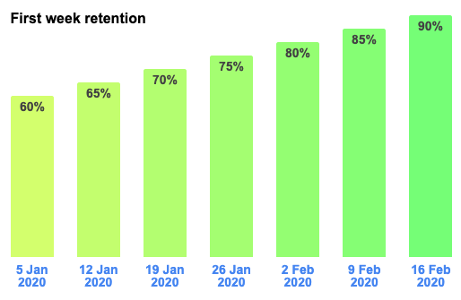 First week retention
