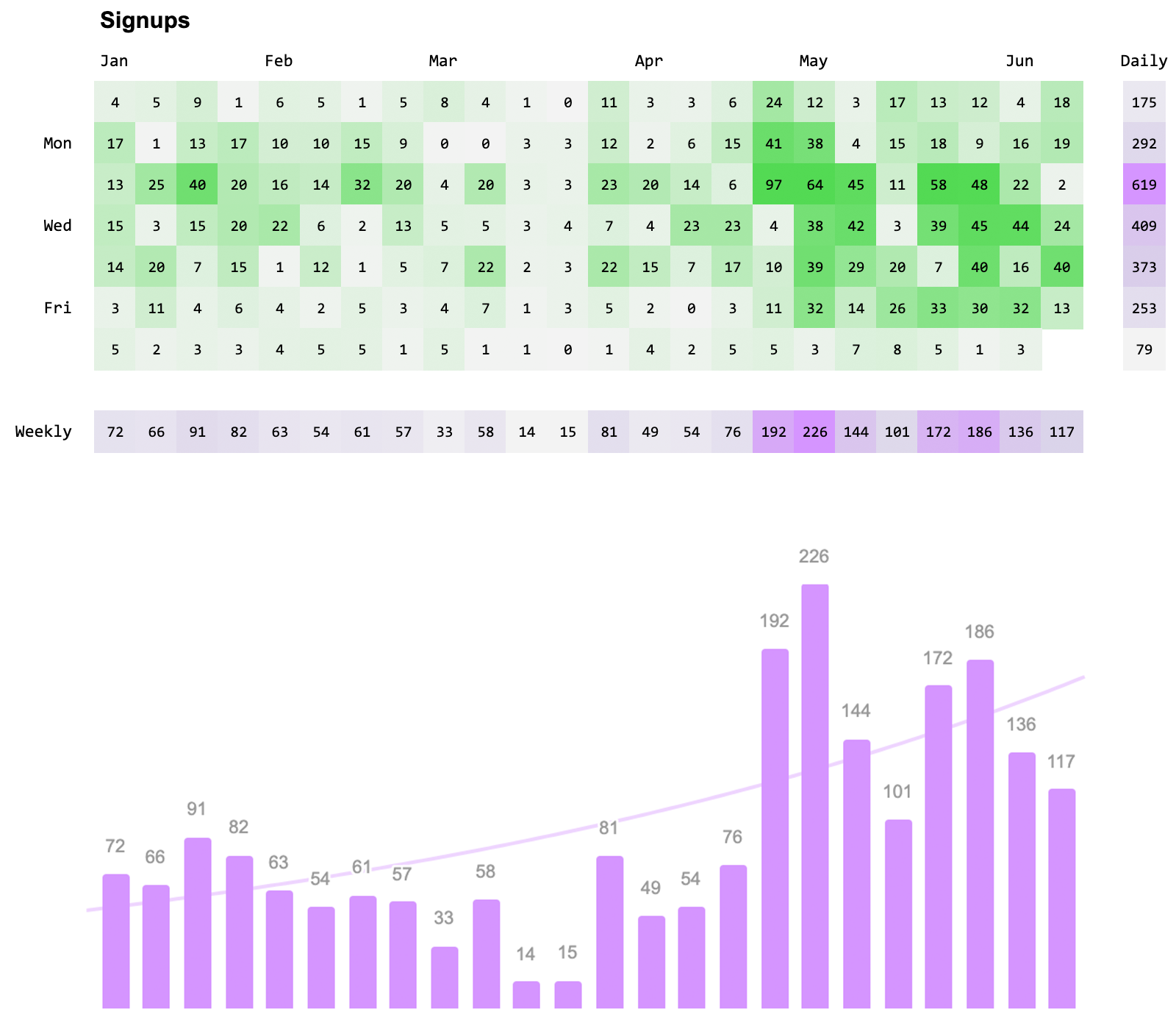 Calendar graph of signups