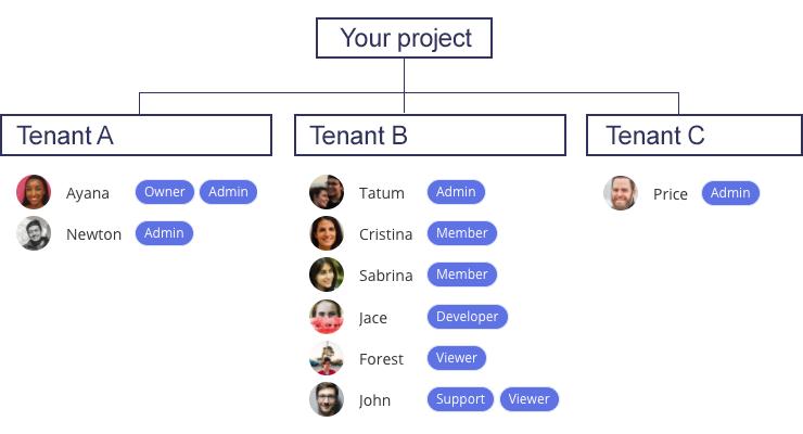 Multi tenancy