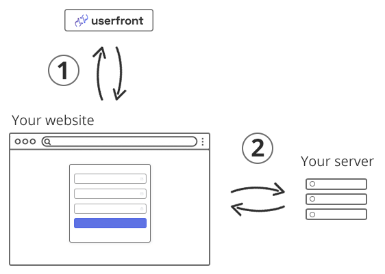 React authentication diagram