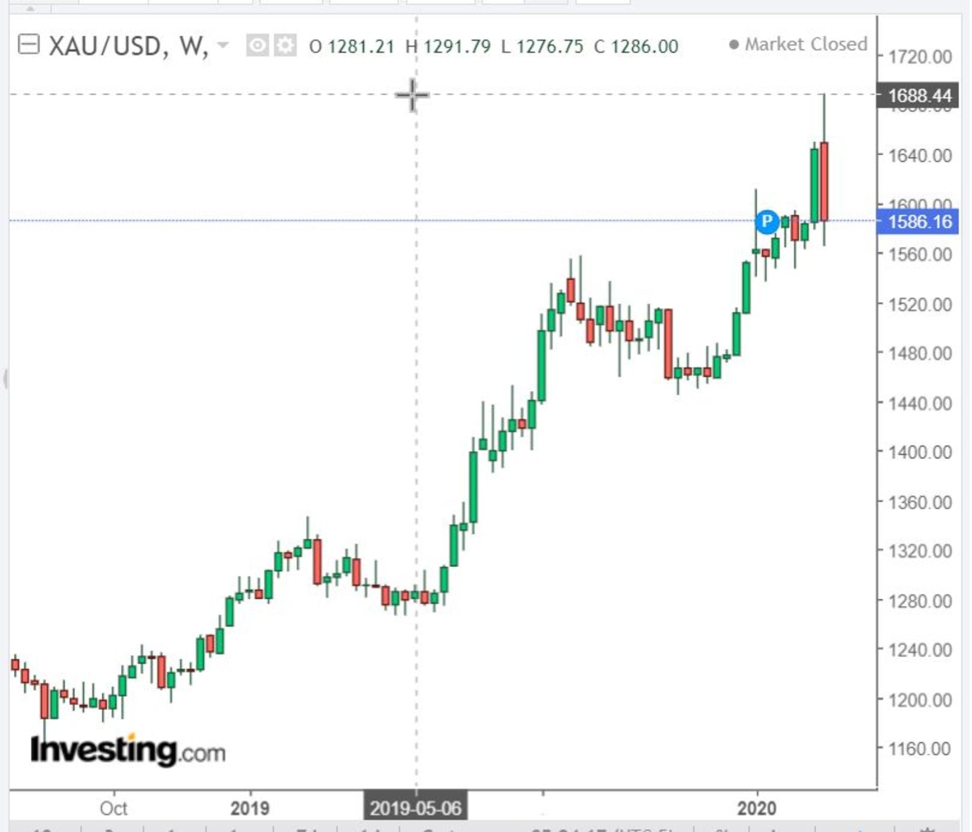 Az arany dollár árfolyam grafikonja 2019-2020 március