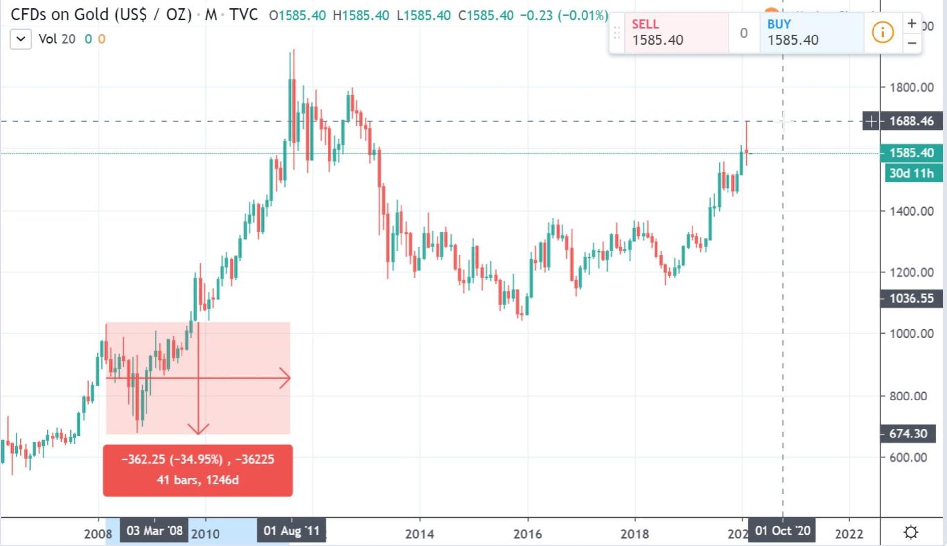 Az arany 34%-ot esett a 2008-as csúcsától a 2008. őszi pénzügyi válság bekövetkeztéig, majd utána 280%-ot emelkedett 2011 őszéig.