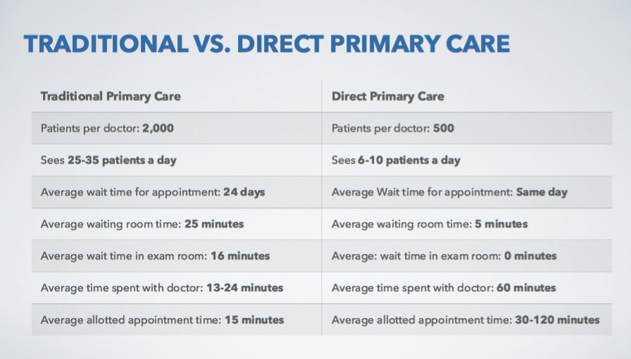 Traditional vs. Direct Primary Care