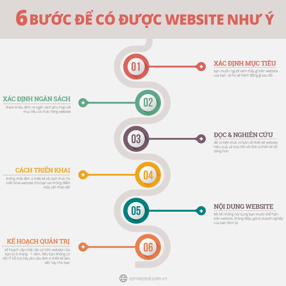 6 bước làm web chuyên nghiệp