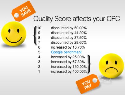 ảnh hưởng điểm chất lượng đến giá thầu CPC