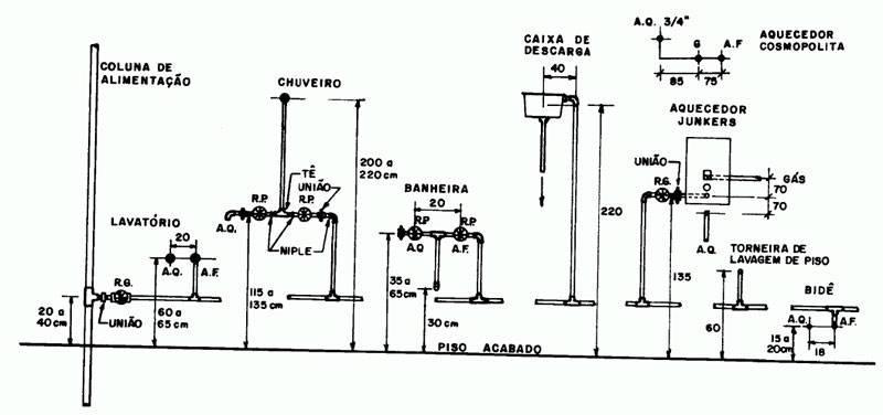 Gabarito para instalações hidráulicas