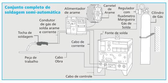 Solda MIG MAG - conjunto completo de soldagem semi automática