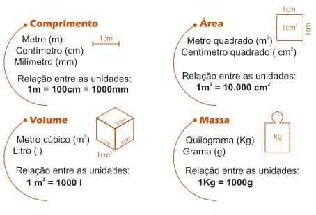 Pedreiro: unidades de medida