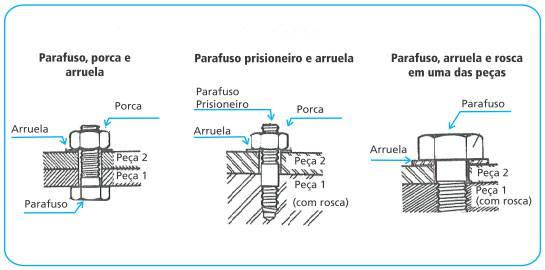 principais-usos-parafusos-porcas-arruelas