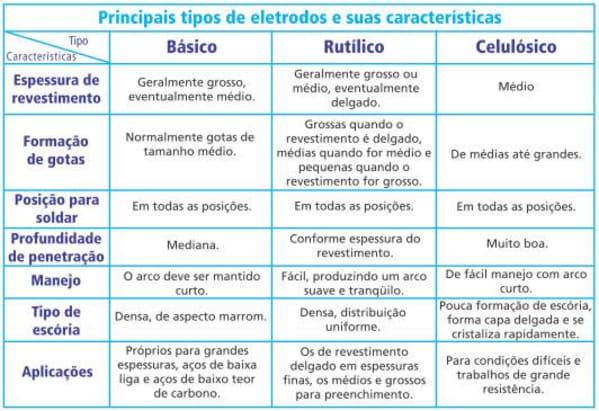 Principais tipos de eletrodos e suas características