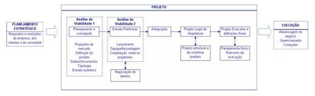 Documentos de obras: projetos