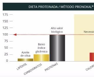 O que é emagrecimento rápido pela dieta proteinada no Método Pronokal?