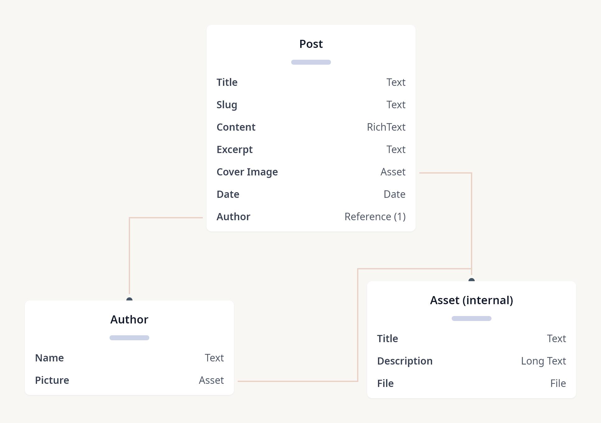 Diagram of Next.js + Contentful - example content model