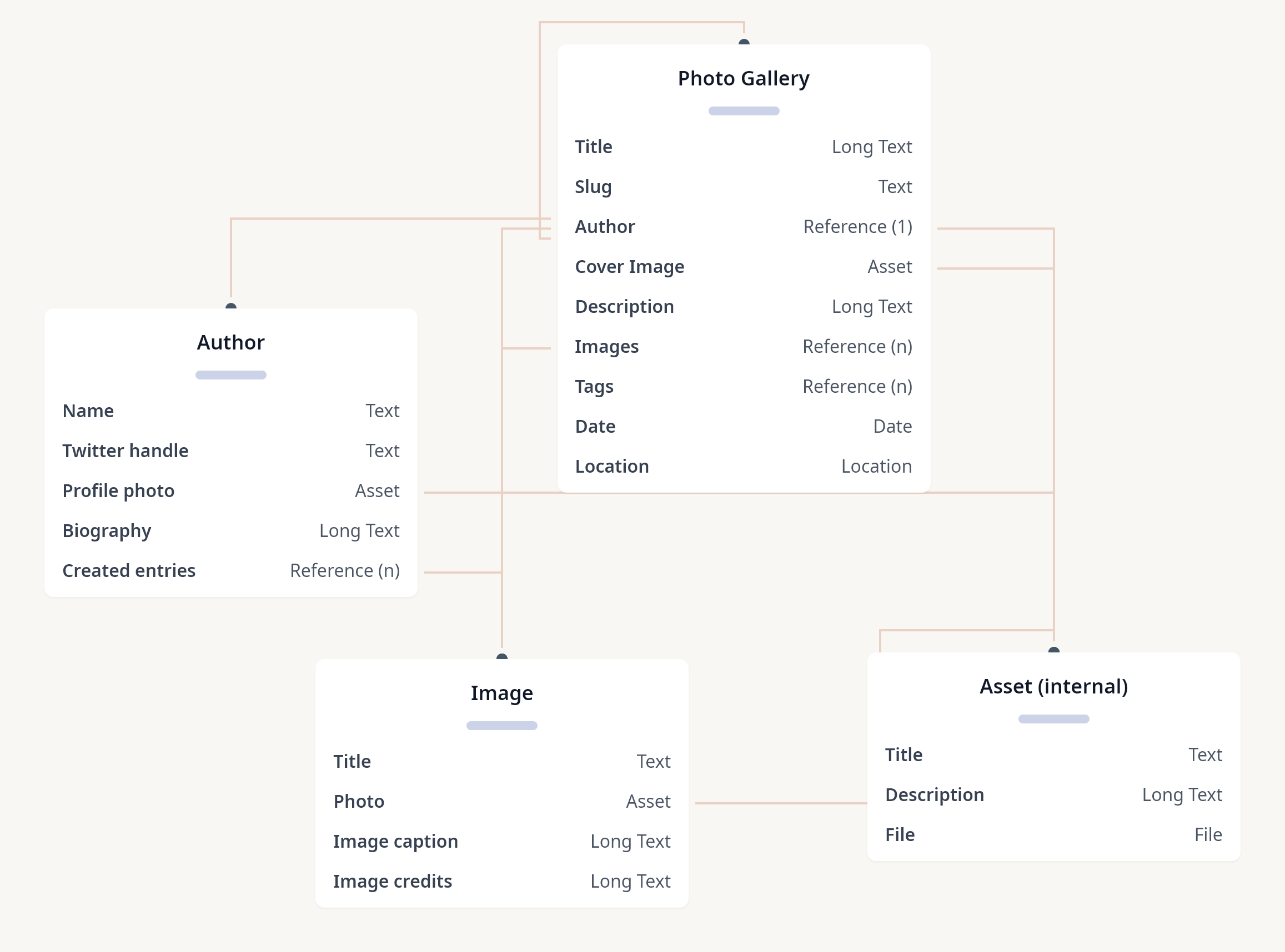 Diagram of Photo Gallery - Contentful starter space