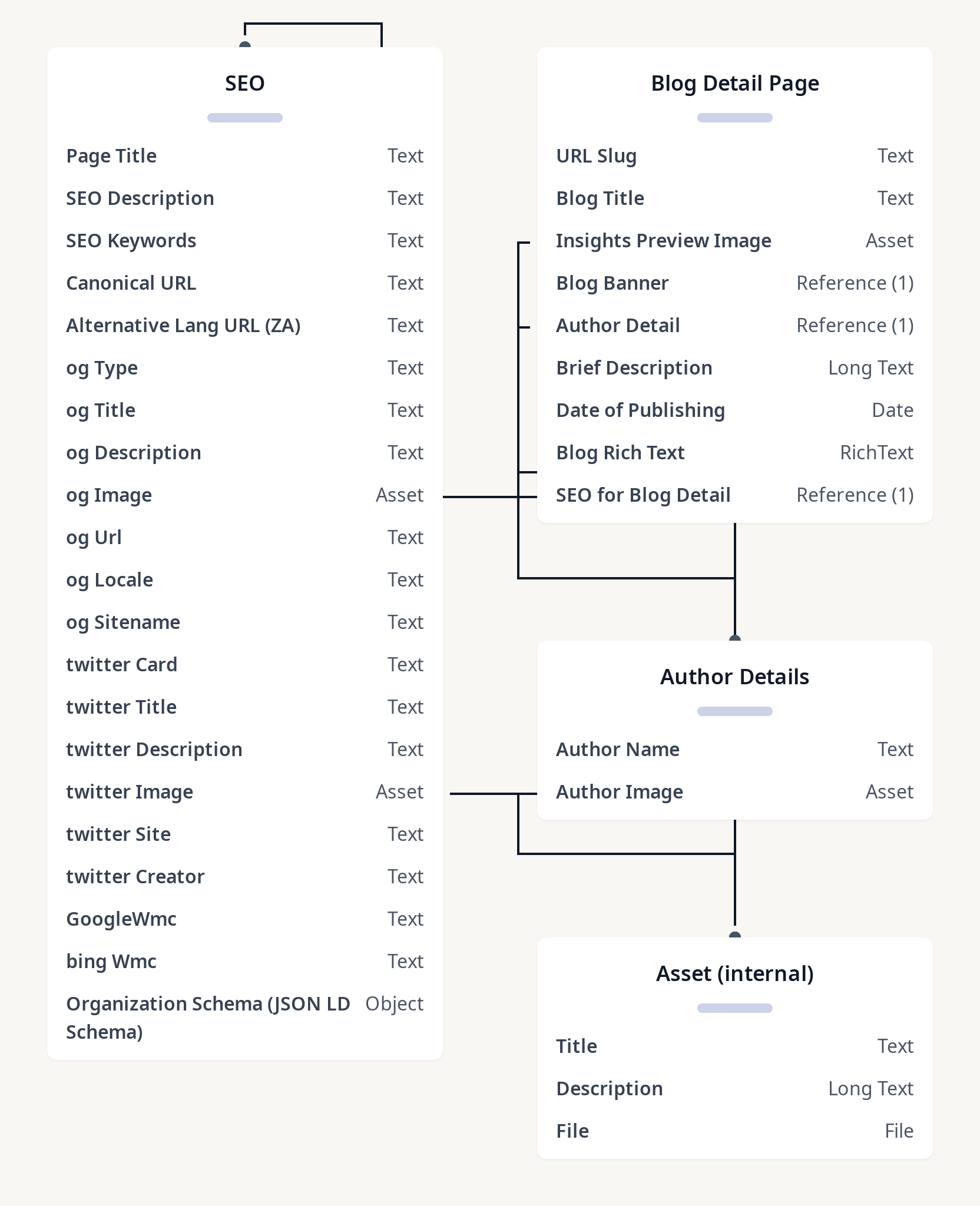 Diagram of Complex Blog Detail Page