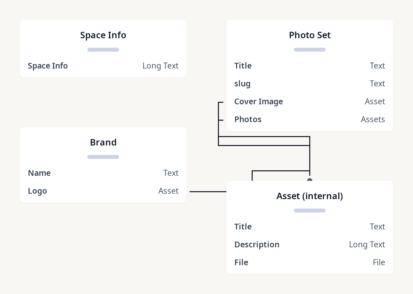 Diagram of 11ty-contentful-gallery