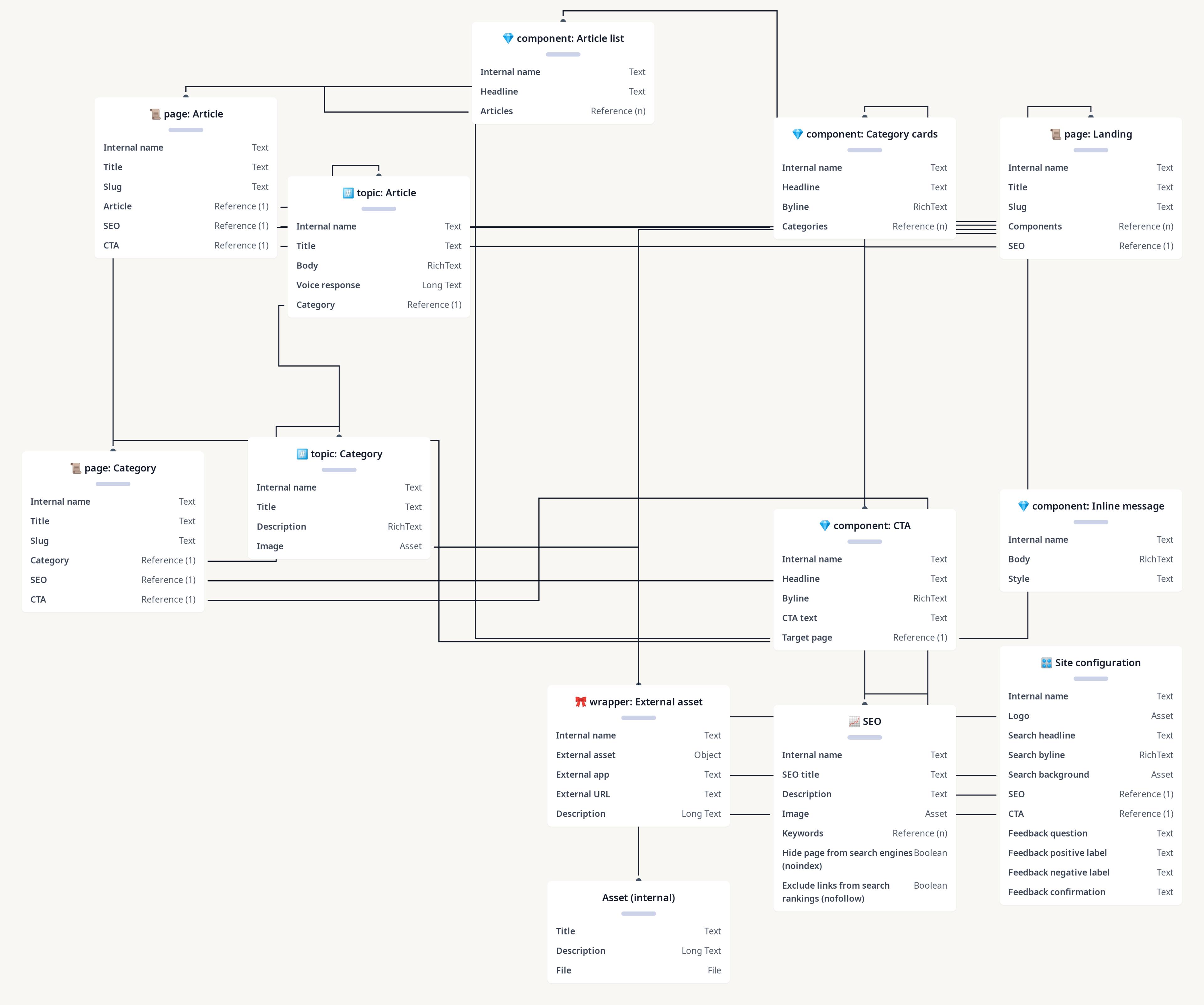 Diagram of Contentful Knowledge Base Demo 2021