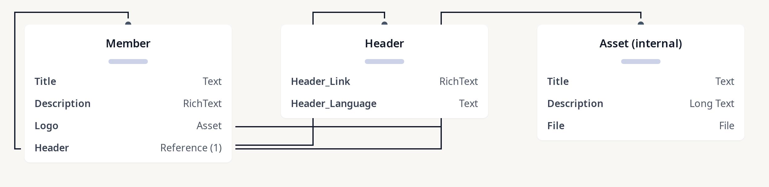 Diagram of member