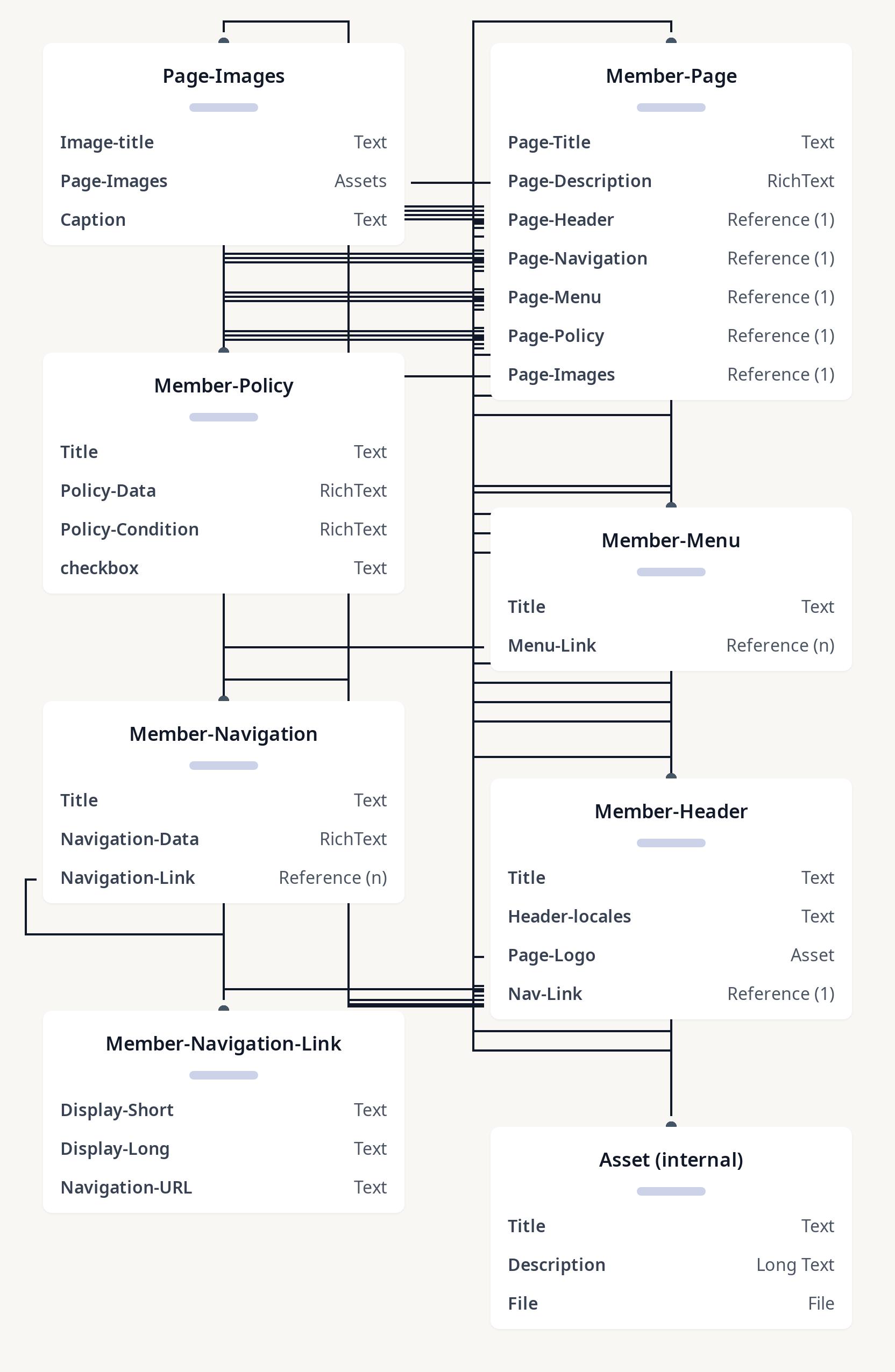 Diagram of member page