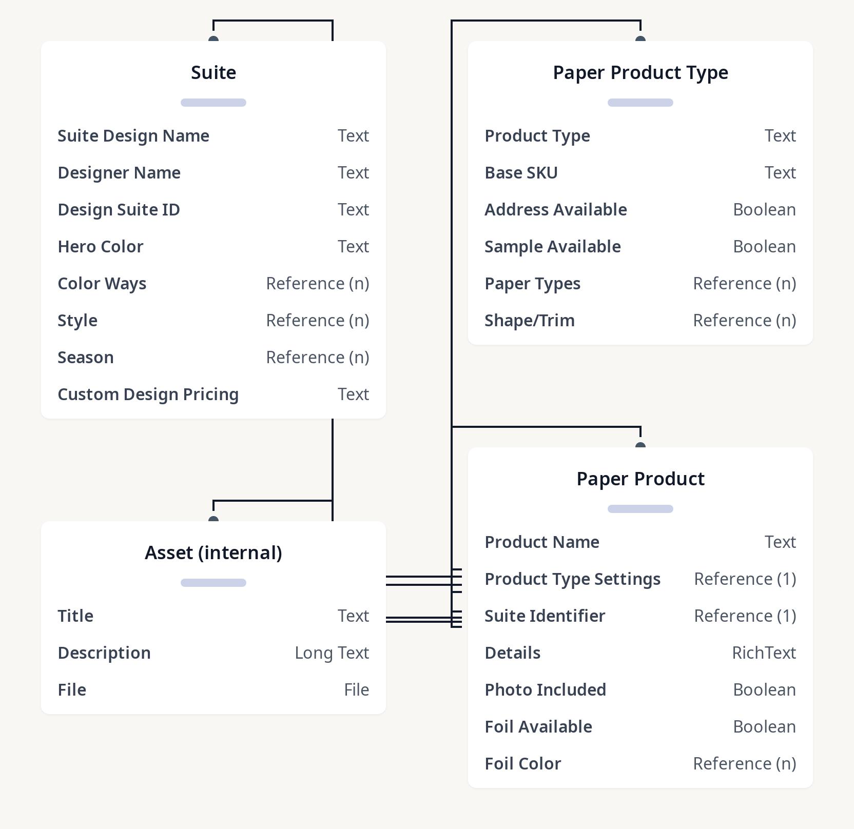Diagram of Paper model