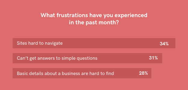 Statistics on website frustrations