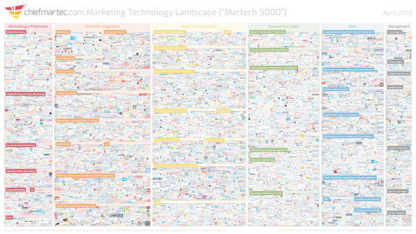 Fragmented sales and marketing technology choices