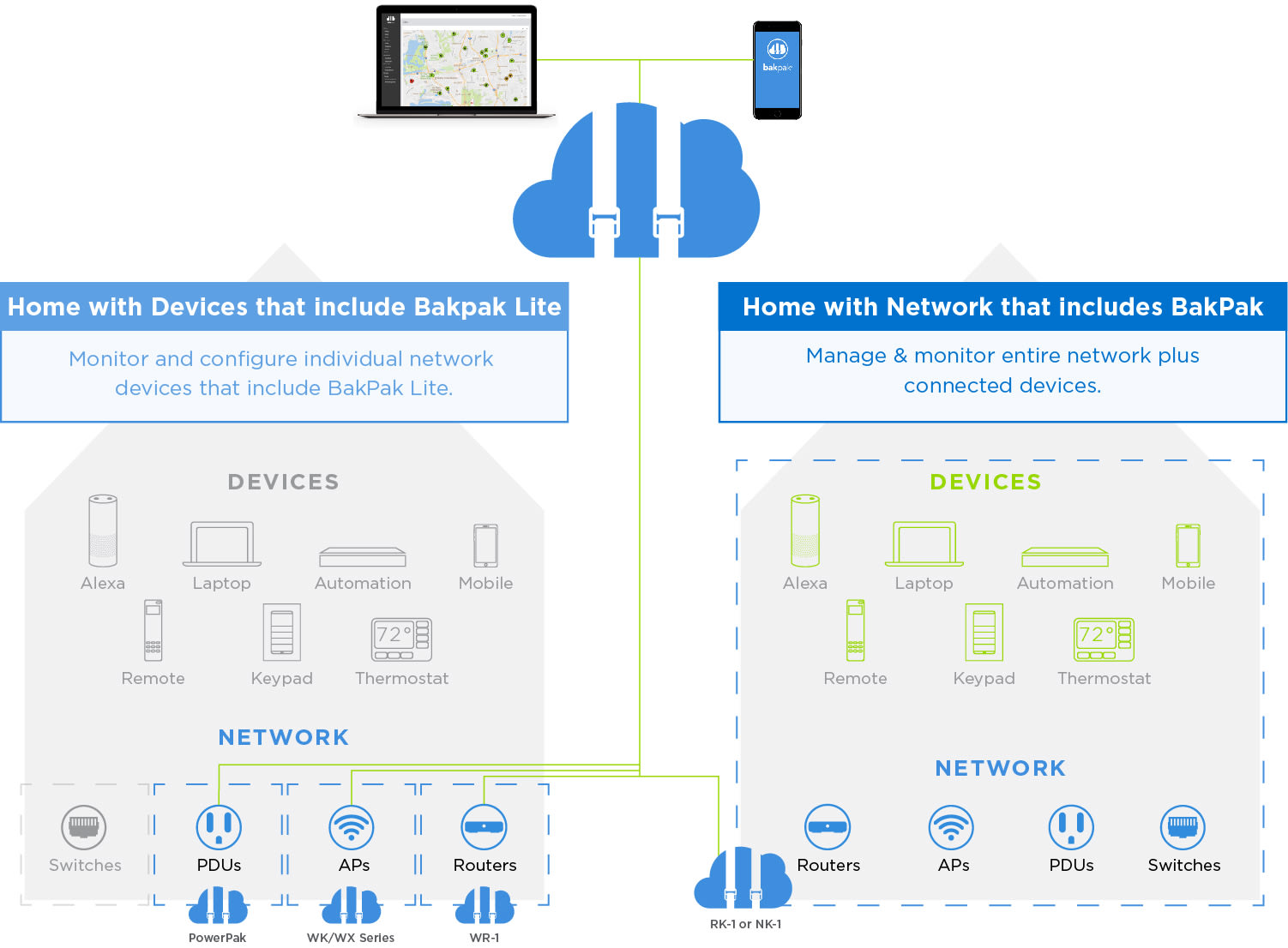 Bakpak Wireless Office Network Diagram If You Need To Manage The Entire As Well Connected Devices Choose Products That Include Such Rk 1 Router Or Nk