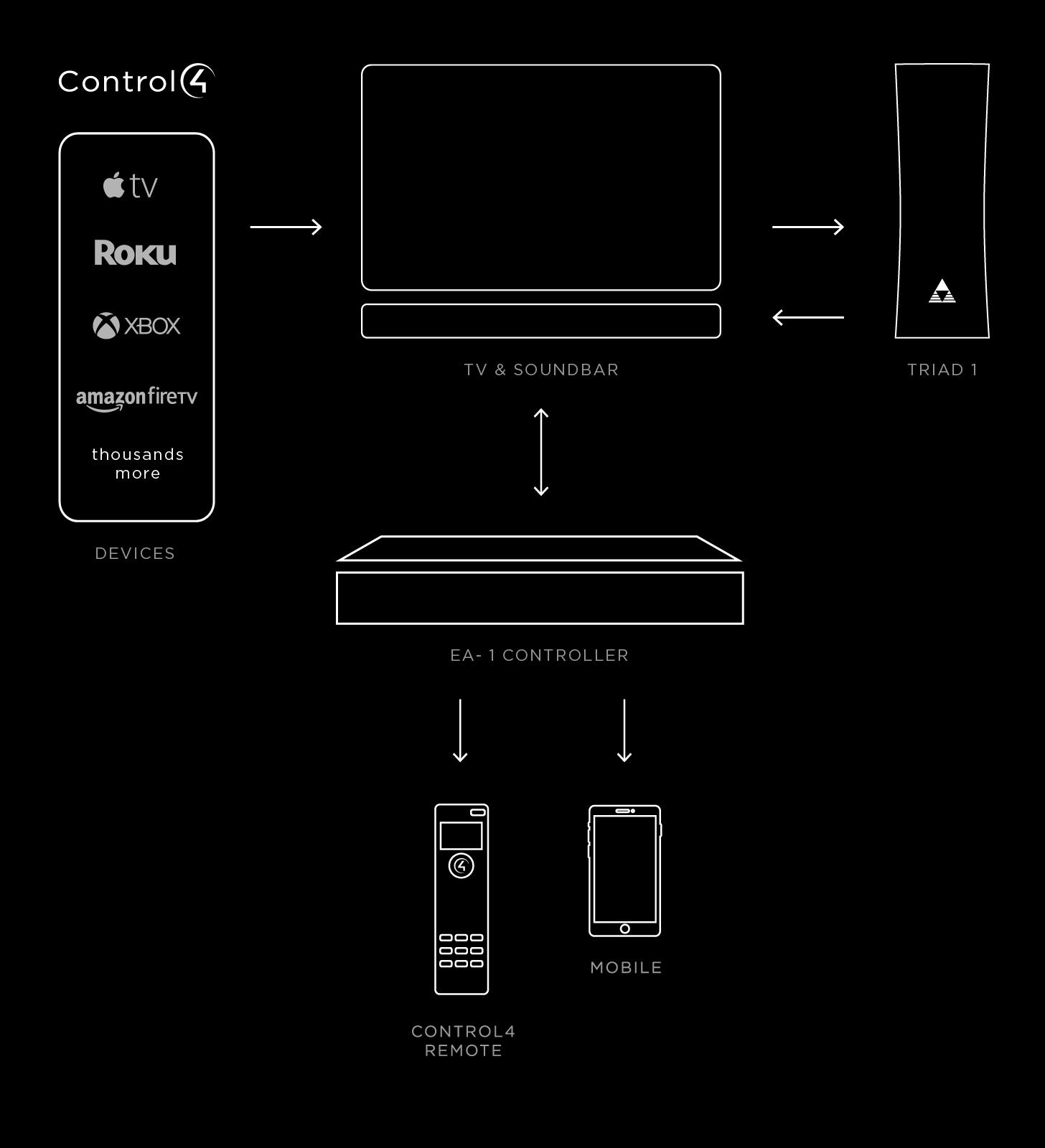 control4.com