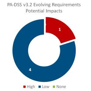 pa-dss-evolving-298x300