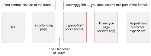 Flowchart illustrating the Handover of Death