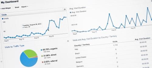 A screenshot from Google Analytics