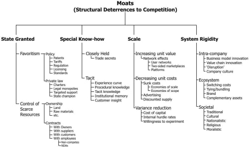 A Taxonomy of Moats
