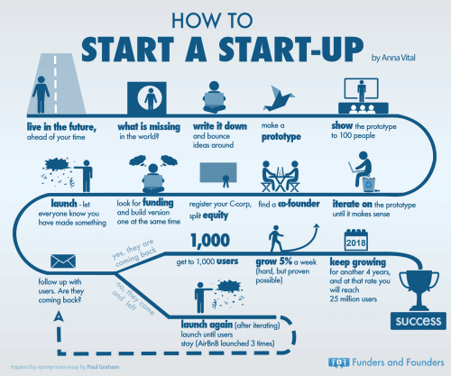 Infographic of how to start a startup