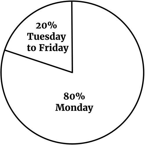 "The Pareto Principle (aka the ""80/20"" Rule)"