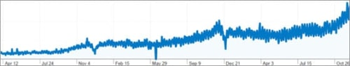 Graph showing Top Cashback's revenue growth during a major recession.