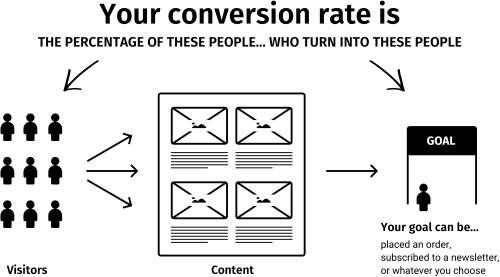 What is conversion rate?